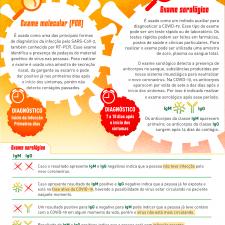 Infográfico explica os exames de diagnóstico para Covid-19