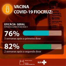 Eficácia da vacina produzida na Fiocruz