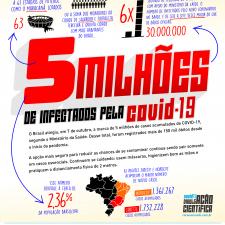 Infográfico sobre o número de casos no Brasil