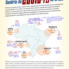 Infográfico sobre o cenário da Covid-19 no Brasil