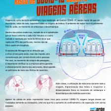 Infográfico sobre o risco de infecção em viagens aáreas