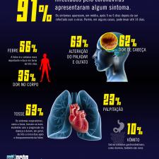 Infográfico sobre a quantidade de pessoas sintomáticas e assintomáticas