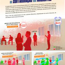 Infográfico sobre o risco de infecção pelo vírus