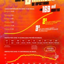 Quantidade de mortes da pandemia