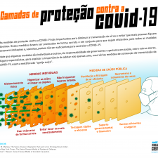 Camadas de proteção contra a Covid-19