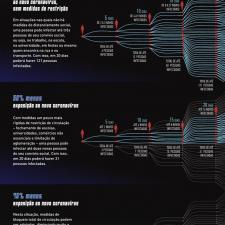 Infográfico explica a importância do distanciamento social