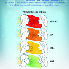 Infográfico mostra a importância de usar máscara