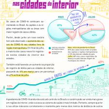 Infográfico aborda o crescimento da Covid-19 no interior do Brasil