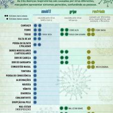 Infográfico apresenta os diferentes sintomas da Covid-19, do resfriado e da gripe