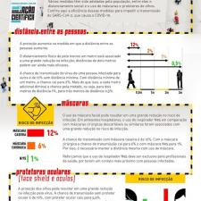 Infográfico apresenta as principais medidas para se proteger do coronavirus